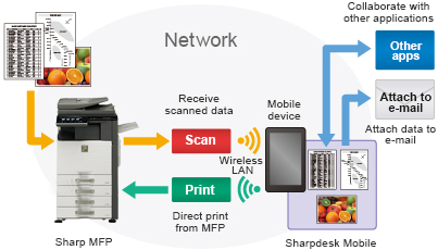 Wireless Printer Control